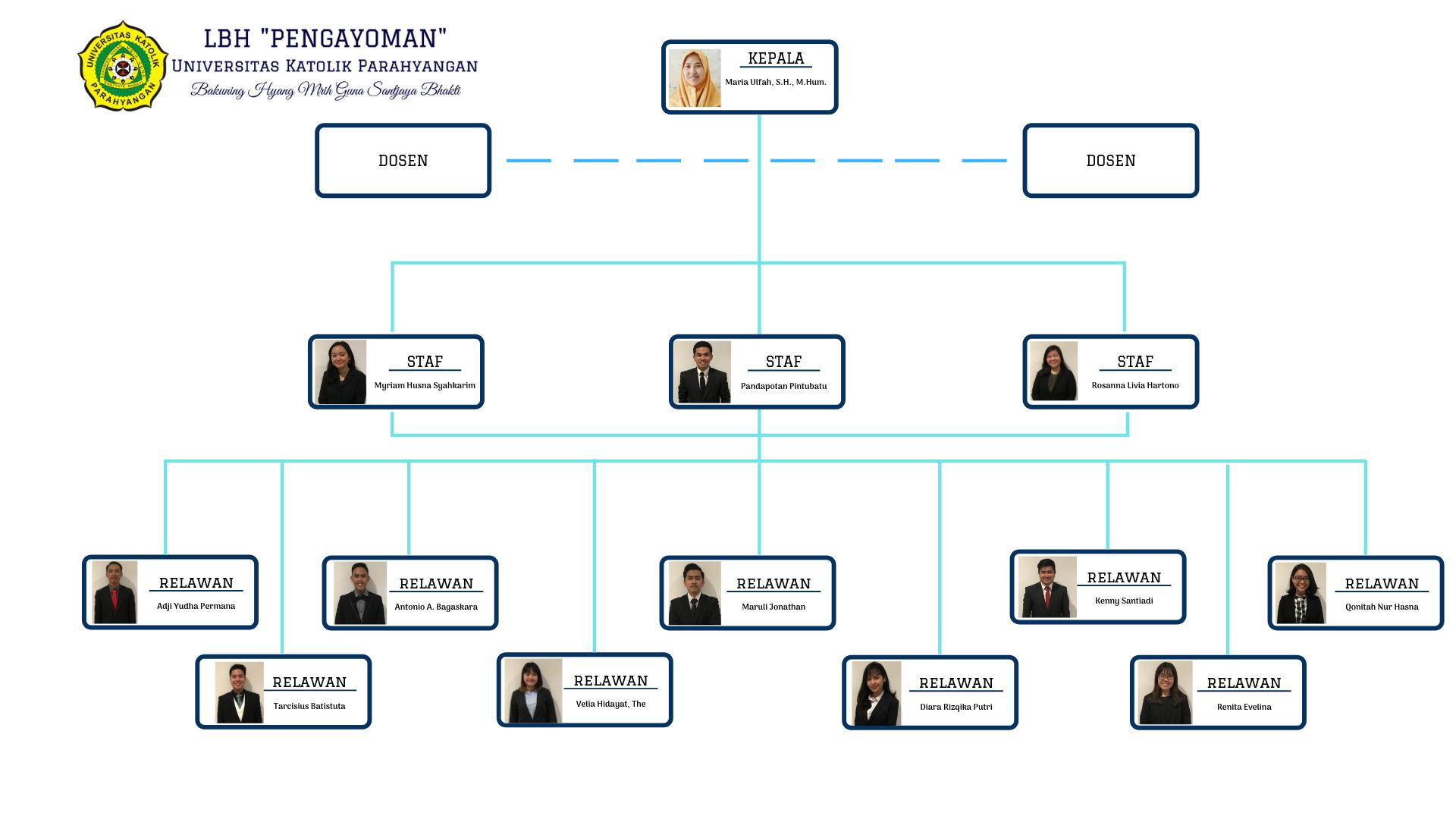Struktur Organisasi 2018